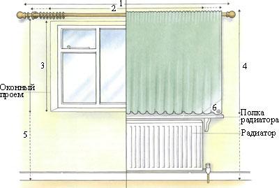 источников тепла как правильно разместить карниз над окном отстирать гудрон одежды